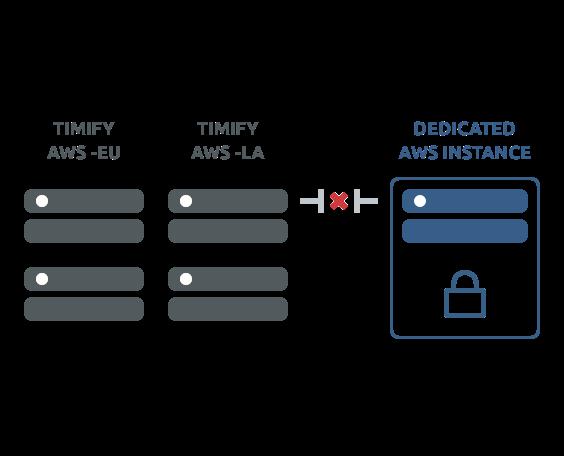 Toegewijde AWS API-instantie