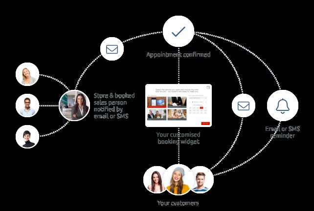 Vereinfachen Sie die Customer Journey