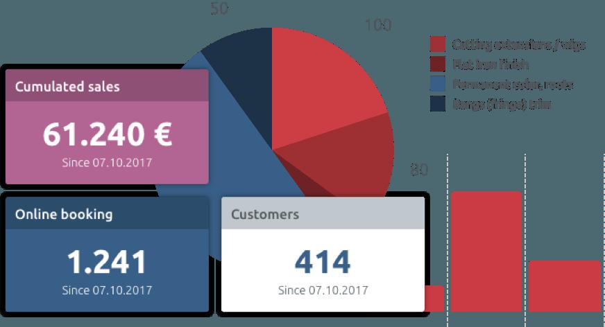 statistics dashboard for scheduling system
