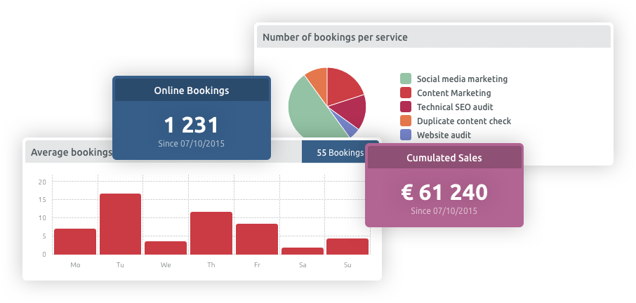 statistics dashboard for scheduling system