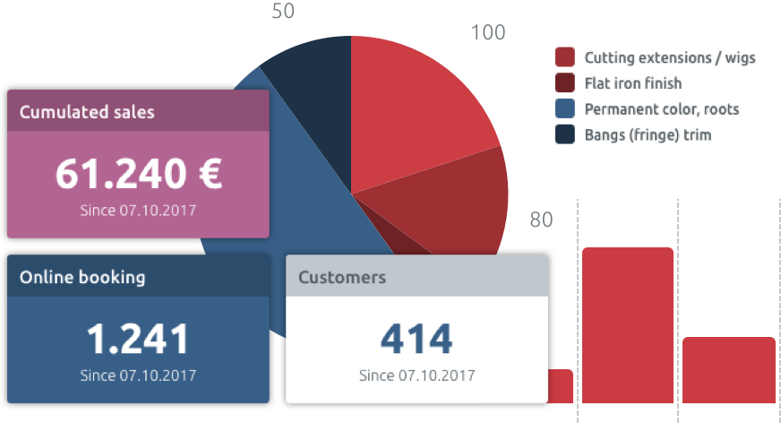 statistical dashboard