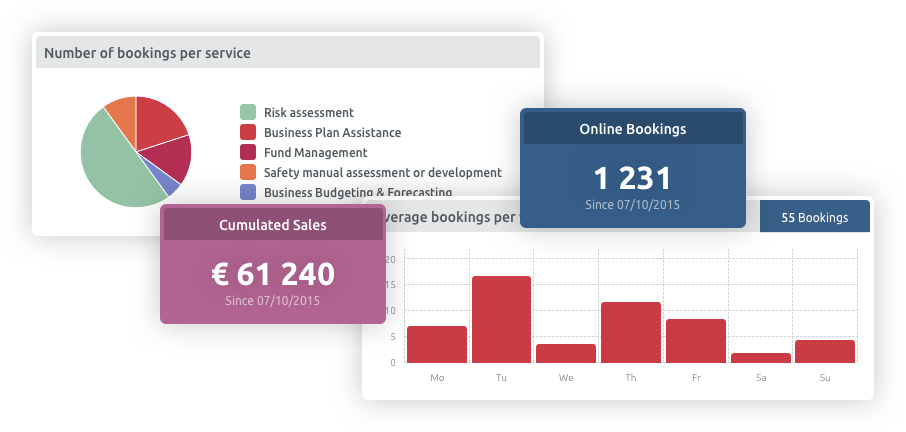 statistical dashboard