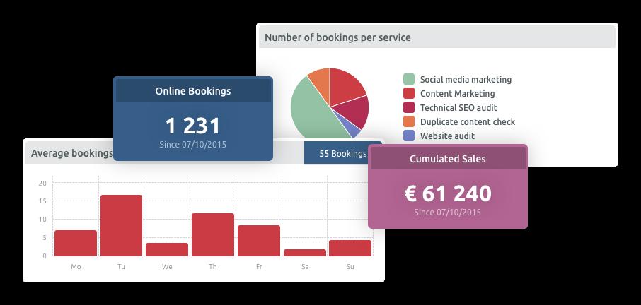 Statistik Dashboard für das Terminplanungssystem