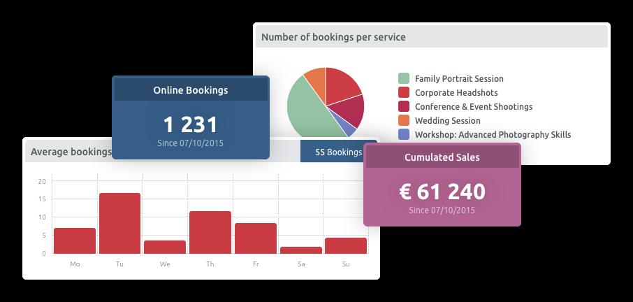 Statistics Dashboard booking system