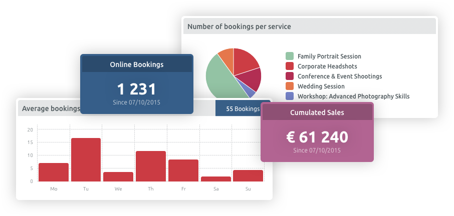 Statistics Dashboard booking system