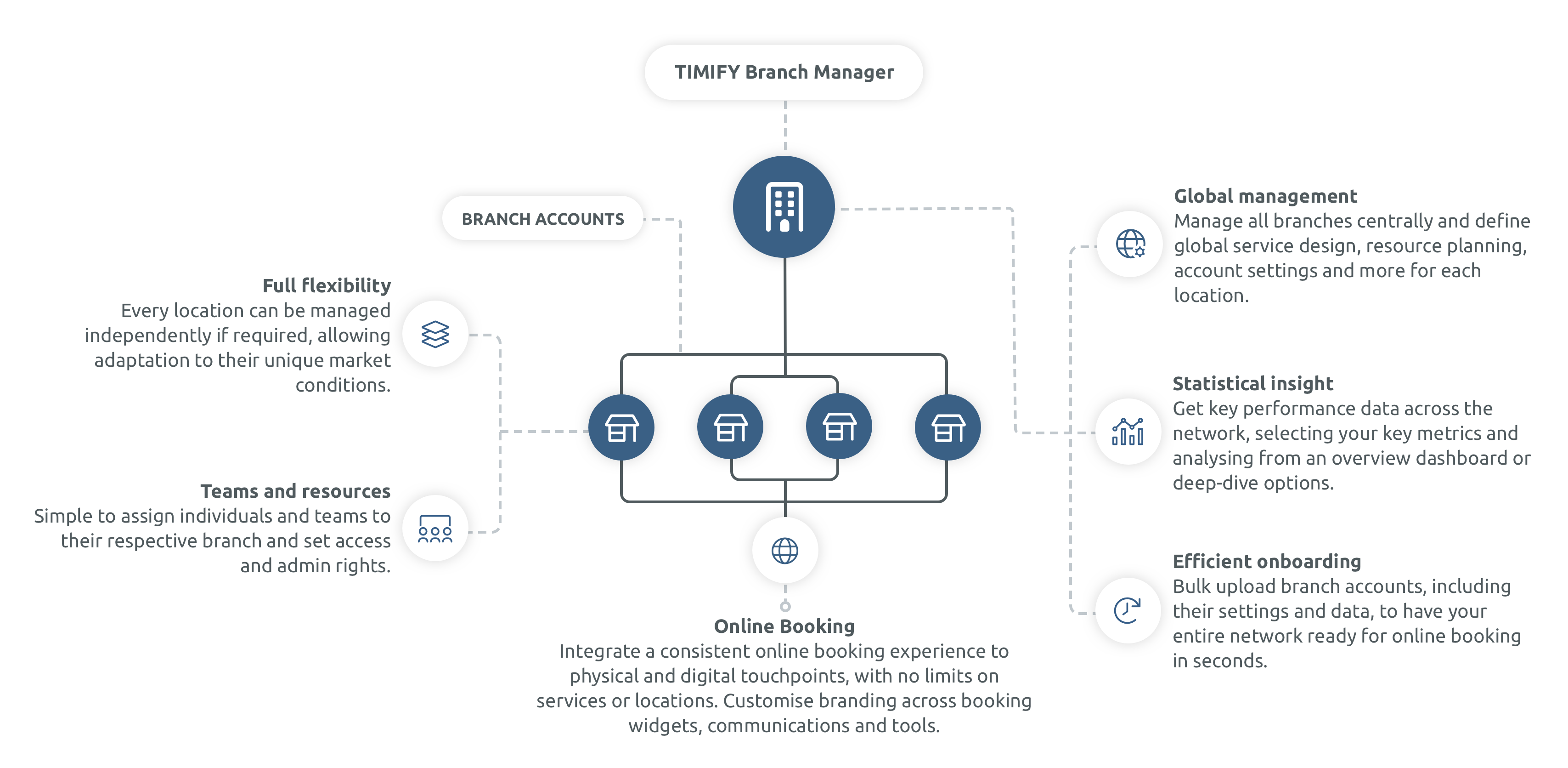 Manage your locations on a global and individual level with timify