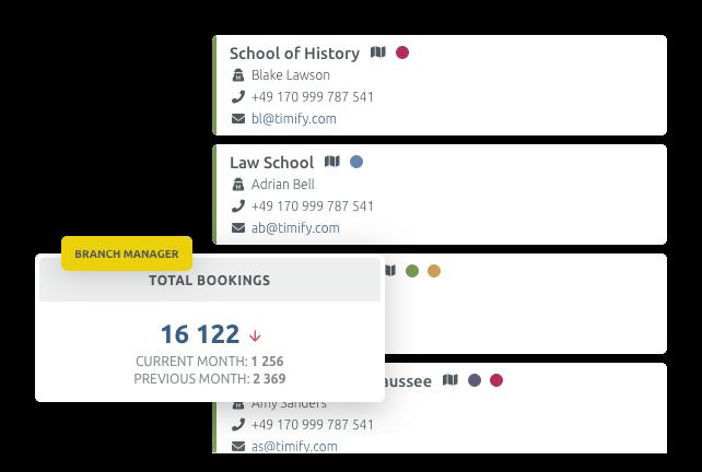 Plataforma de gestión para los rectores y directores de escuelas