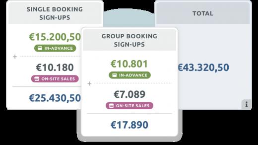 Booking statistics