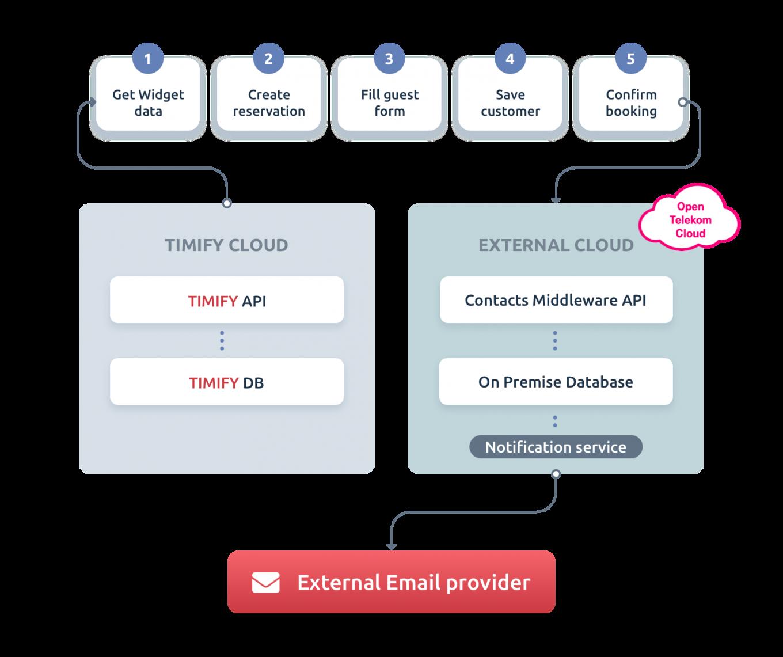 Middleware für Kontakte