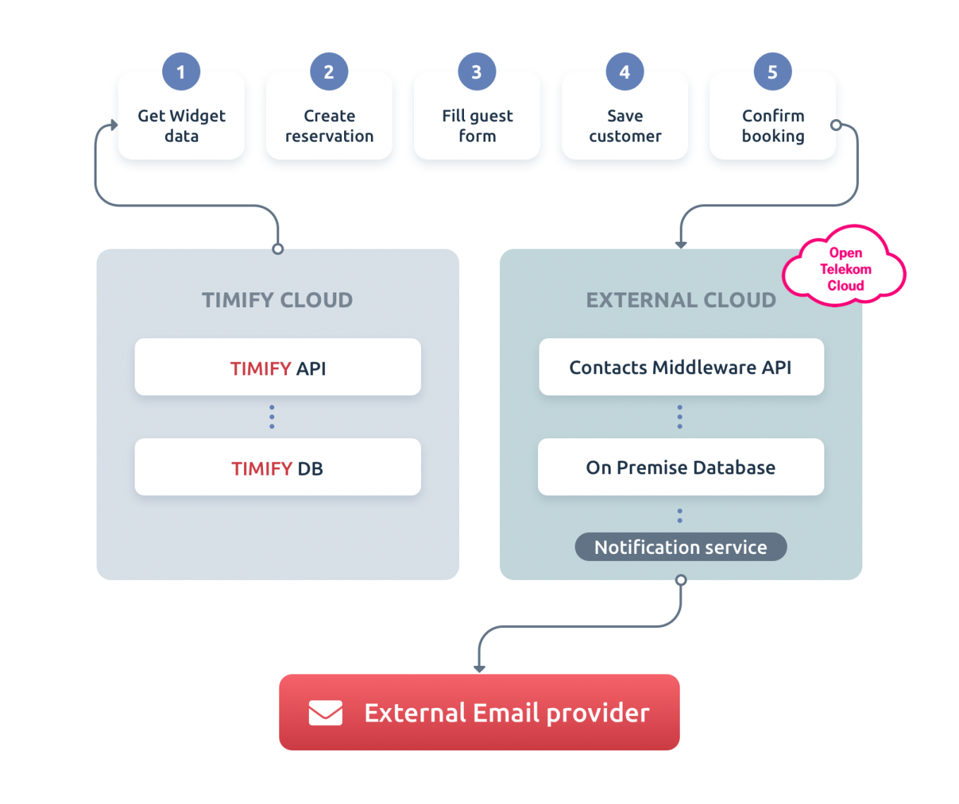 Contacts Middleware