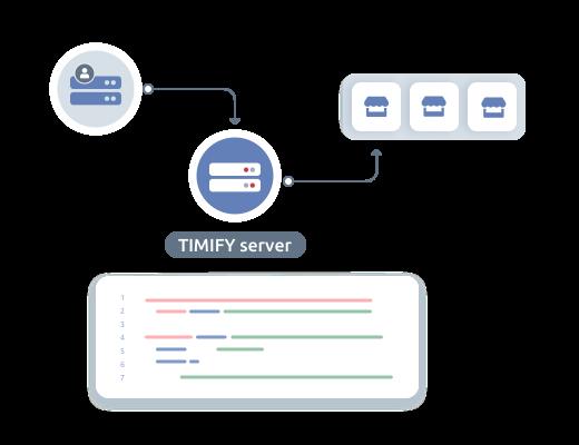 Automation totale avec nos points d'entrées API Enterprise