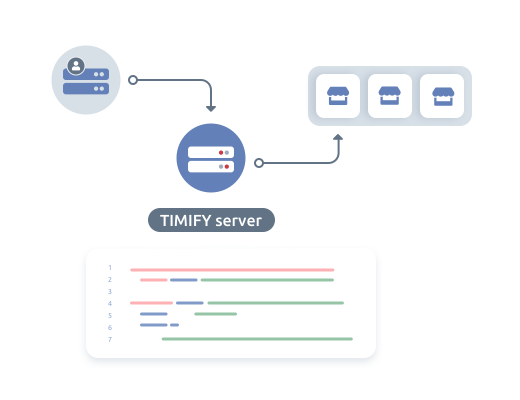 Complete automation with our Enterprise API endpoints