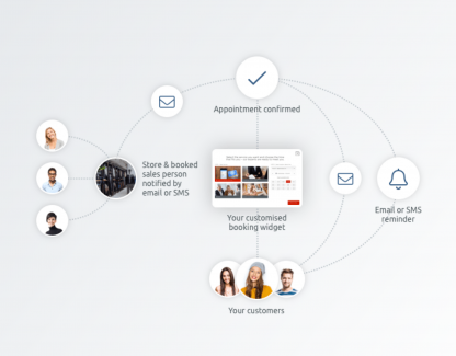 How retailers benefit from TIMIFY