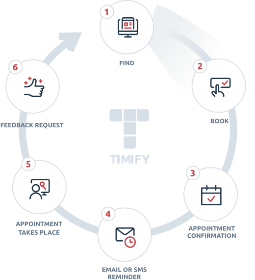 How TIMIFY enhances your customer journey