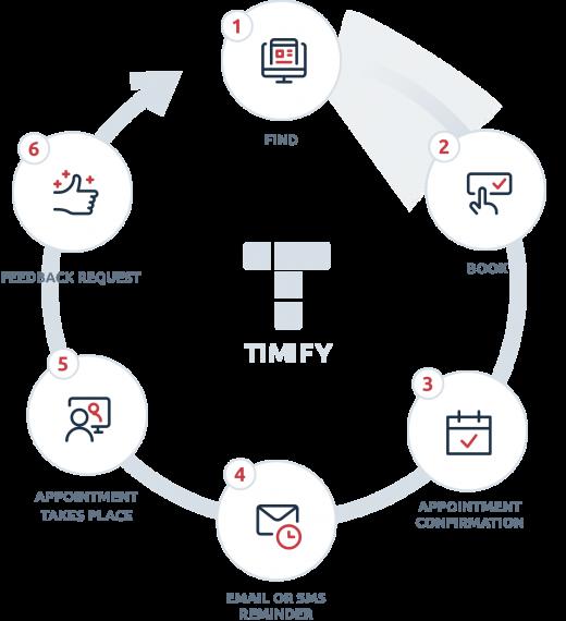 Cómo enriquecer el viaje del cliente con TIMIFY
